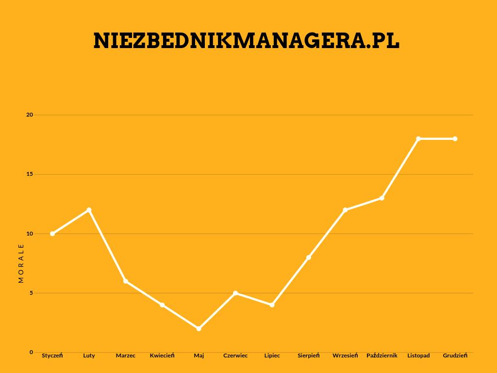 wykres przebiegu zmiany w czasie model Pawlika