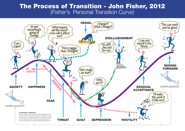 the process of transition, John Fisher